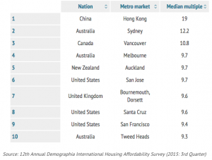 Housing Affordability Survey